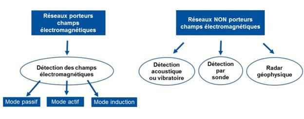 Différentes technologies aux capacités de détection de fuite par vonRoll